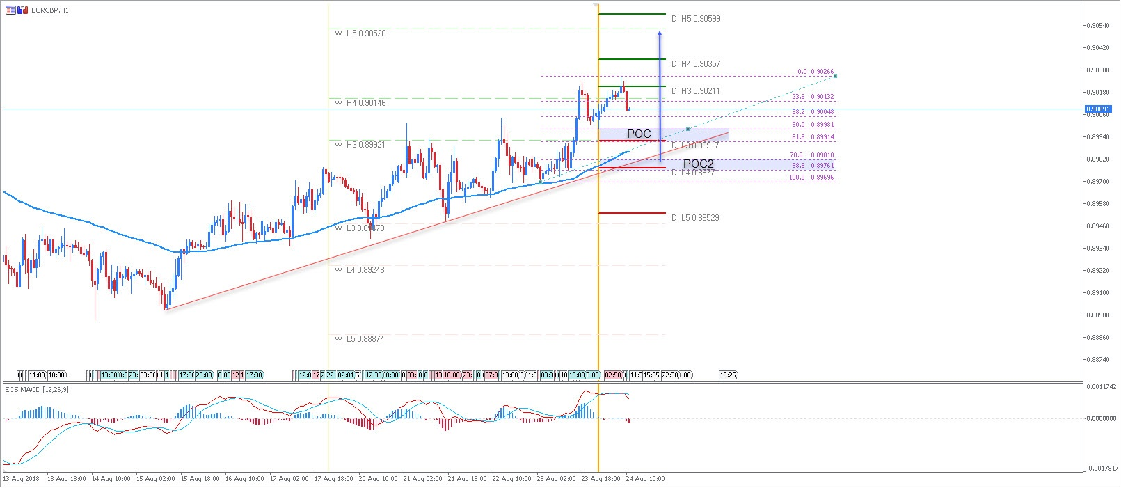 EUR/GBP Bullish Zig Zag Pattern Possibly Targeting 0.9050