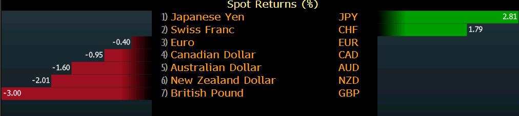 Основните валути през май
