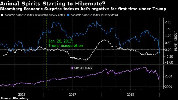 2019 stock market crash: Bloomberg economic surprise index