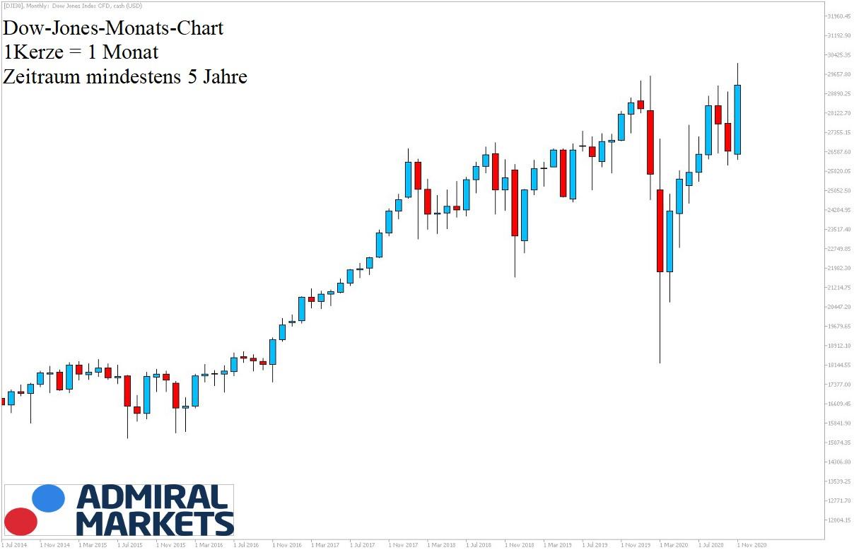 Dow Jones Chartanalyse 5-Jahre-Historie 21.11.2020
