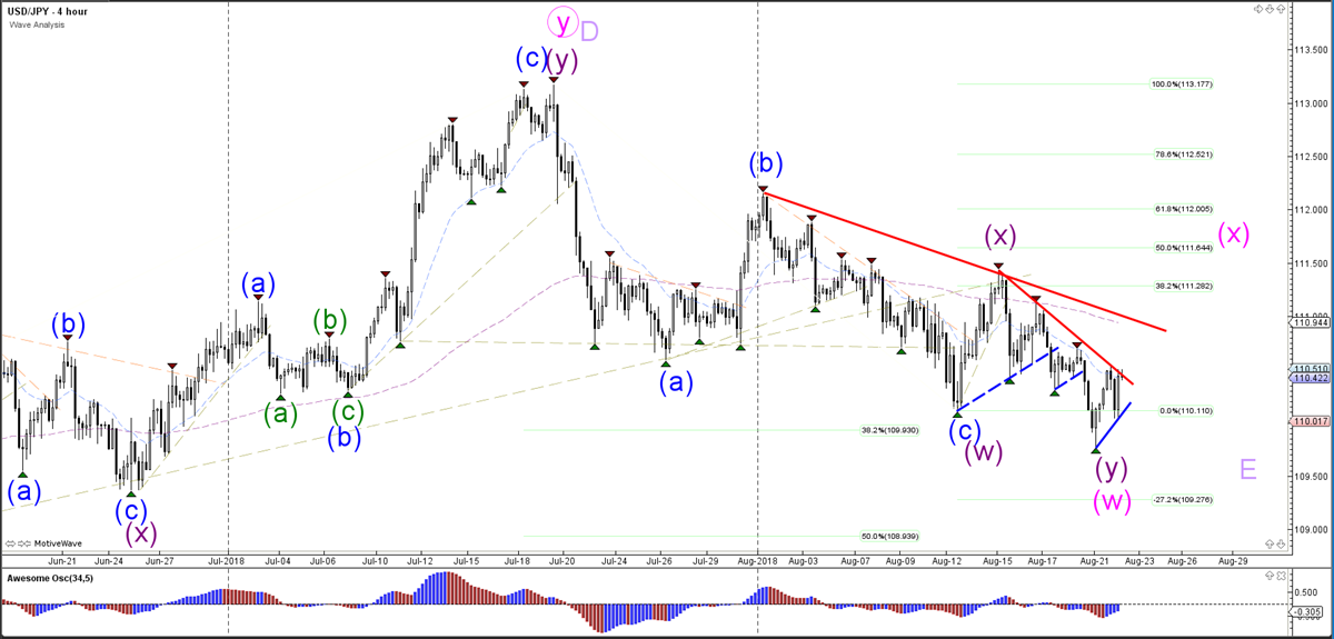 USD/JPY Wave Analysis