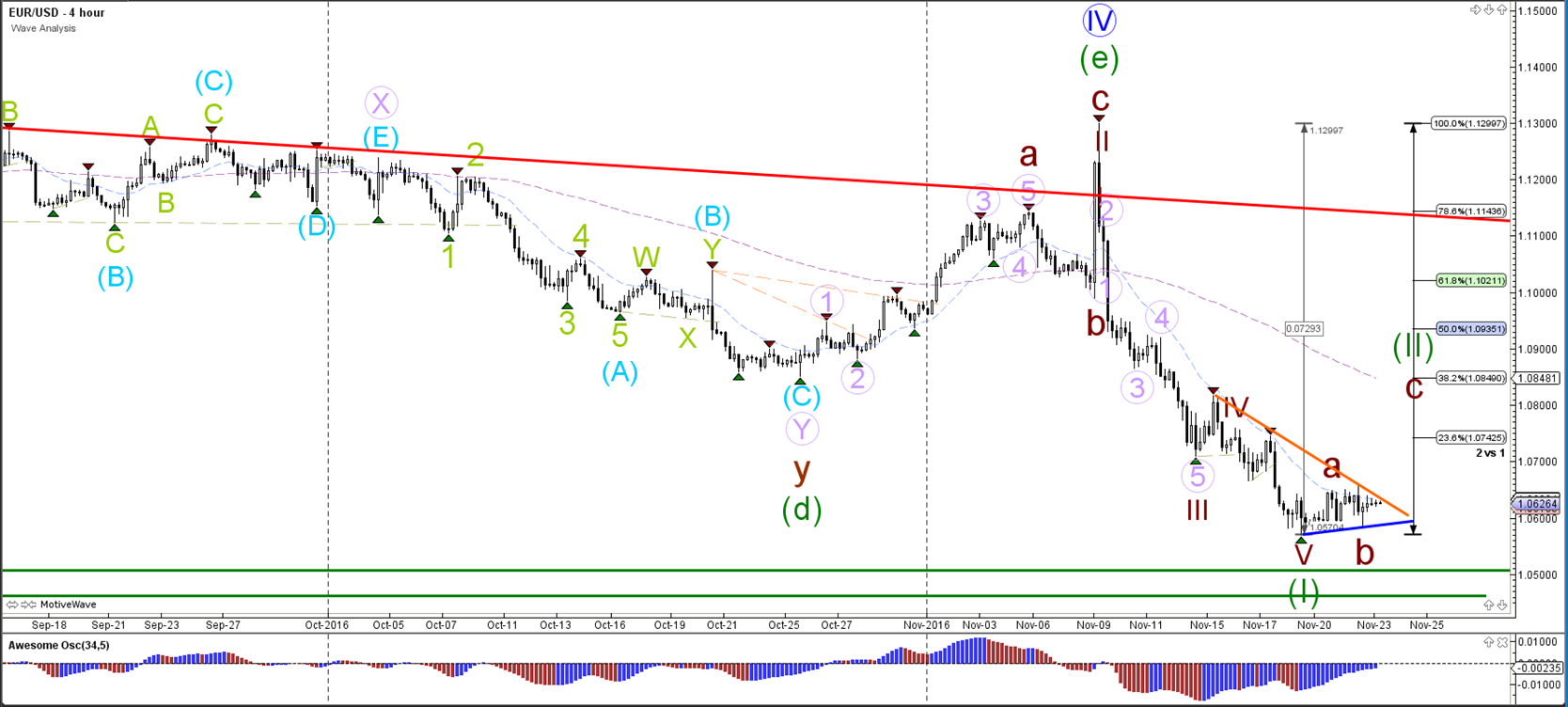EUR USD JPY Build Multiple Chart Pattern Formations 20161123