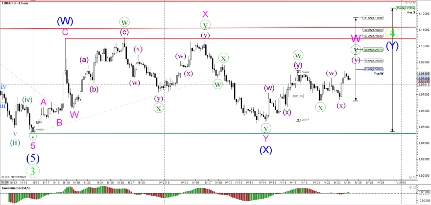 US Dollar Bounces and has Fibonacci Targets in Vision