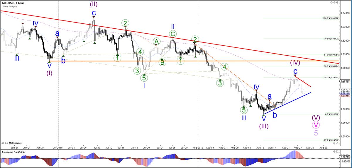 GBP/USD Wave Analysis,