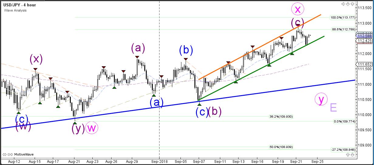 USDJPY Wave Analysis