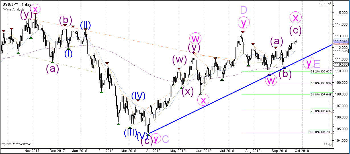 USDJPY Wave Analysis