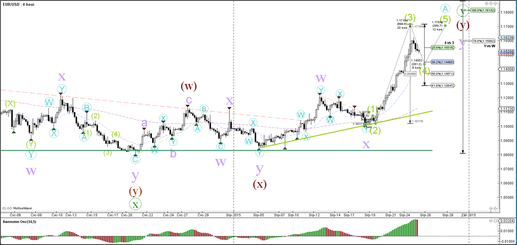 Forex waves