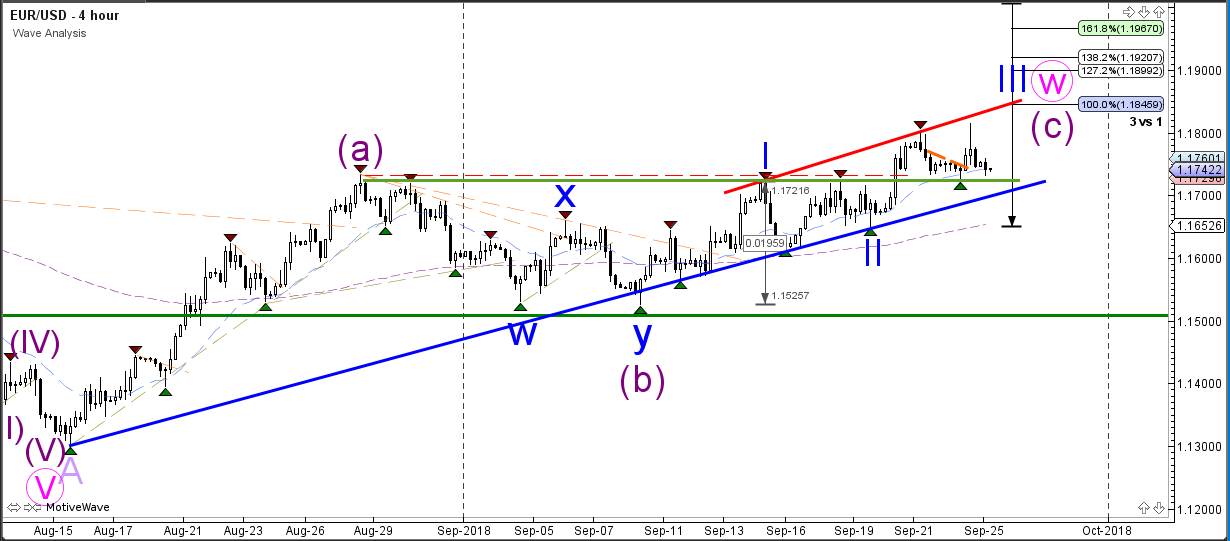 EURUSD Wave Analysis