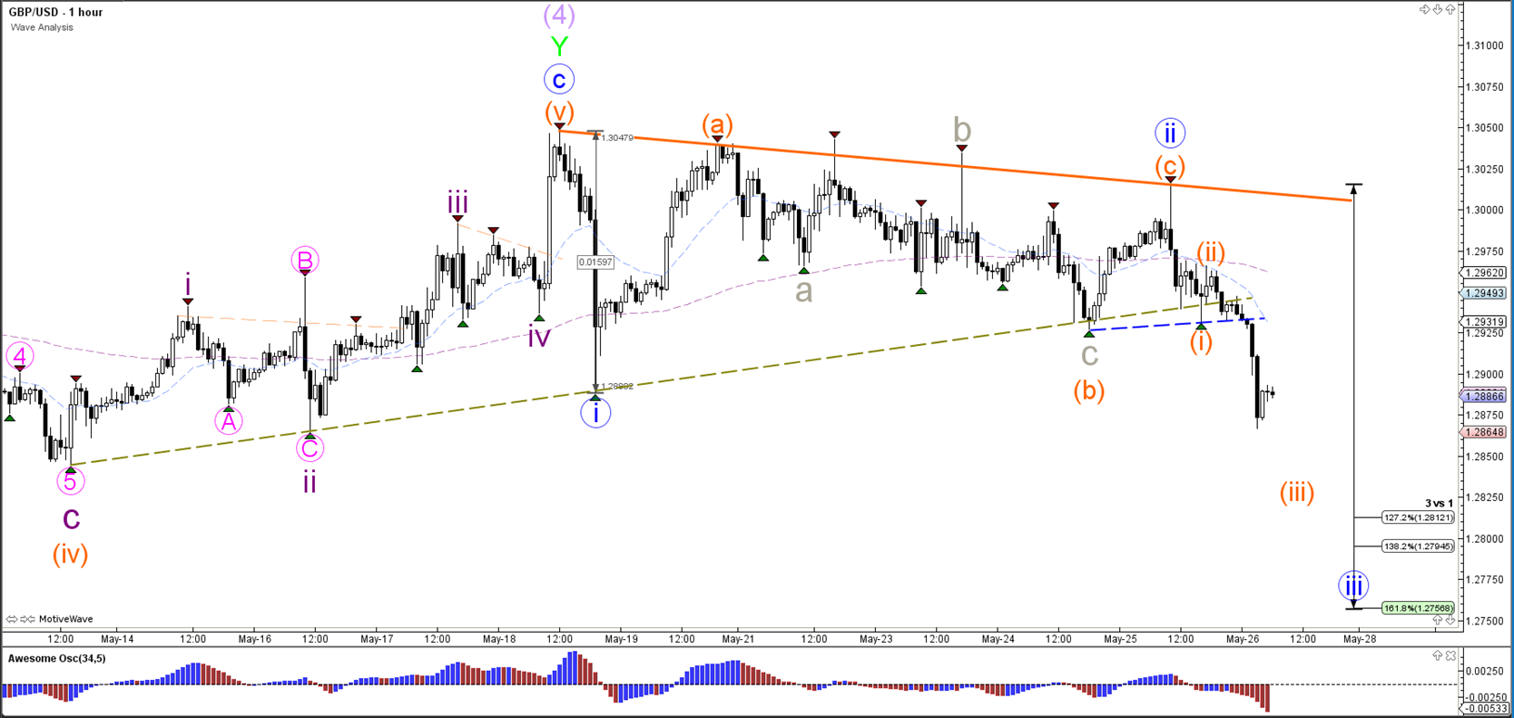 GBP/USD Completes Reversal Pattern at 1.30 Resistance