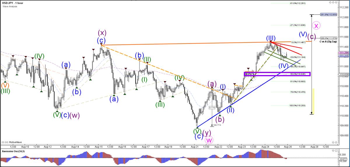 USD/JPY Wave Analysis