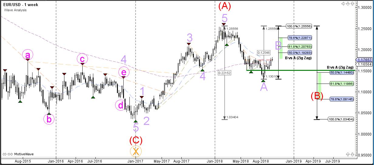 EURUSD Wave Analysis