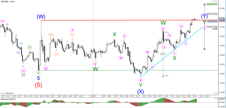 GBP/USD and USD/JPY Breaking Major Top and Bottom