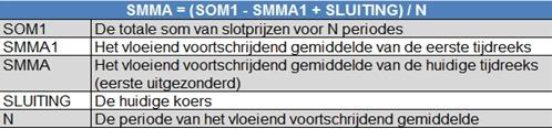 Berekening vloeiend voortschrijdend gemiddelde (SMMA)