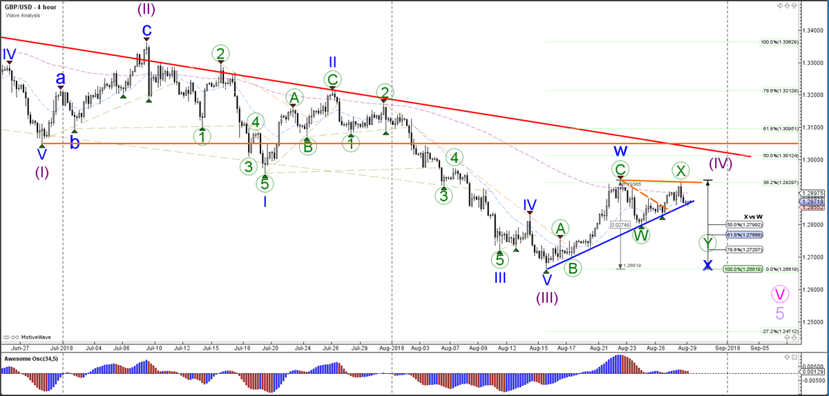 GBP/USD Wave Analysis