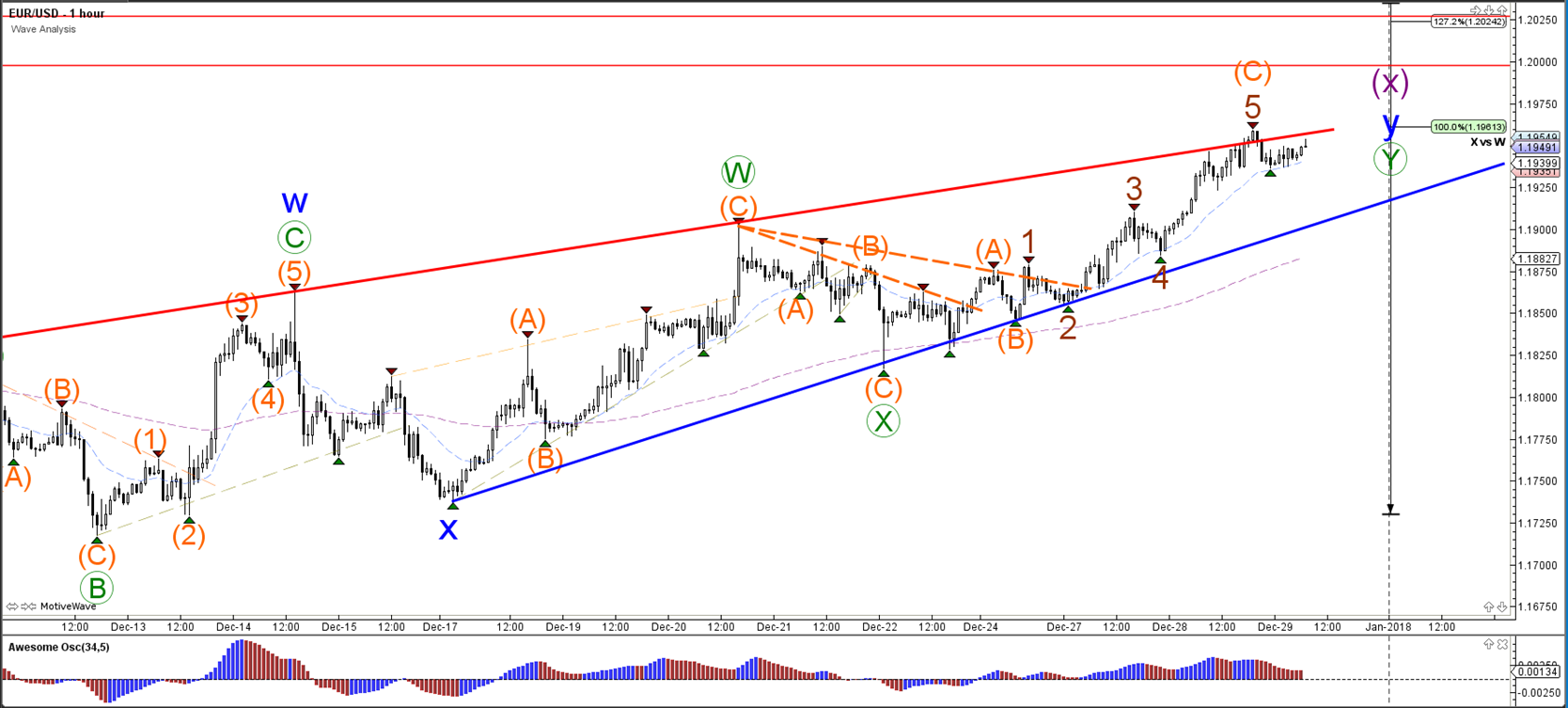 EUR/USD Approaches 1.20, GBP/USD at 1.35 Resistance - MTrading