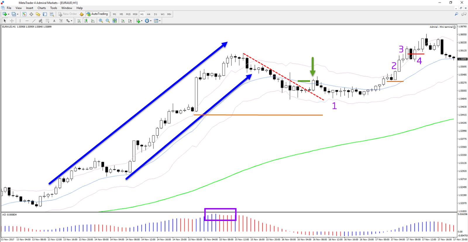 trenddel kereskedni trendvonal lineáris szűrés
