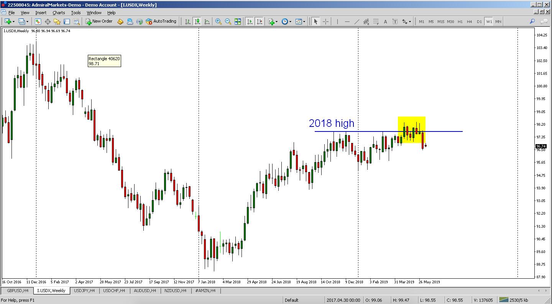 linia de tendință a dolarului)