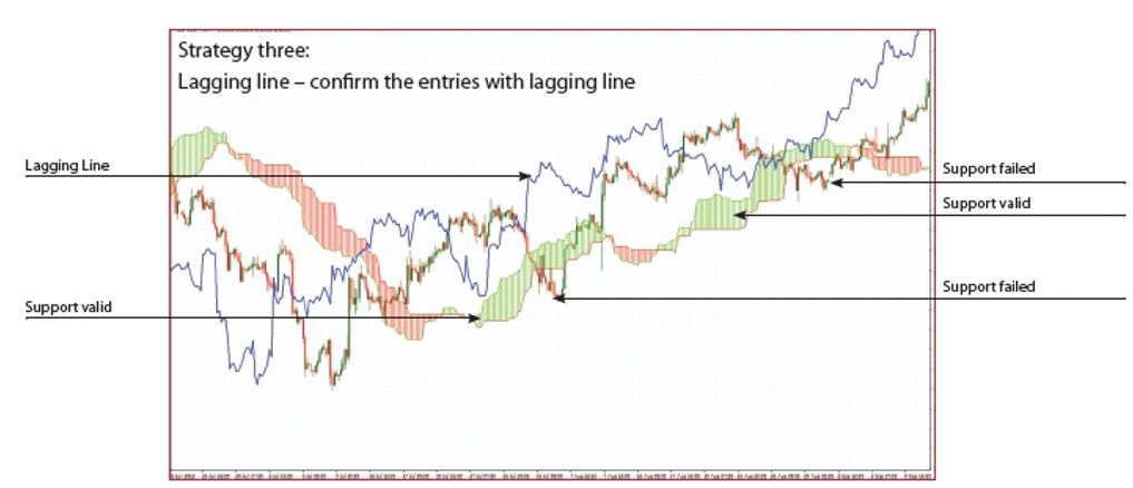Estrategia de trading Chikou Span
