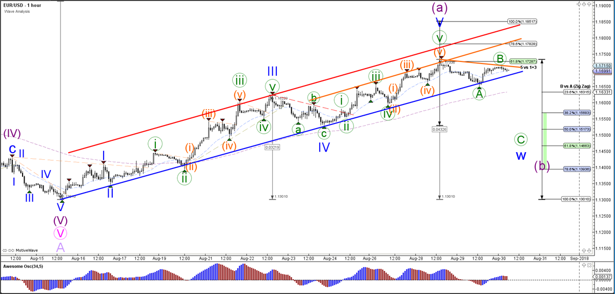 EUR/USD Wave Analysis