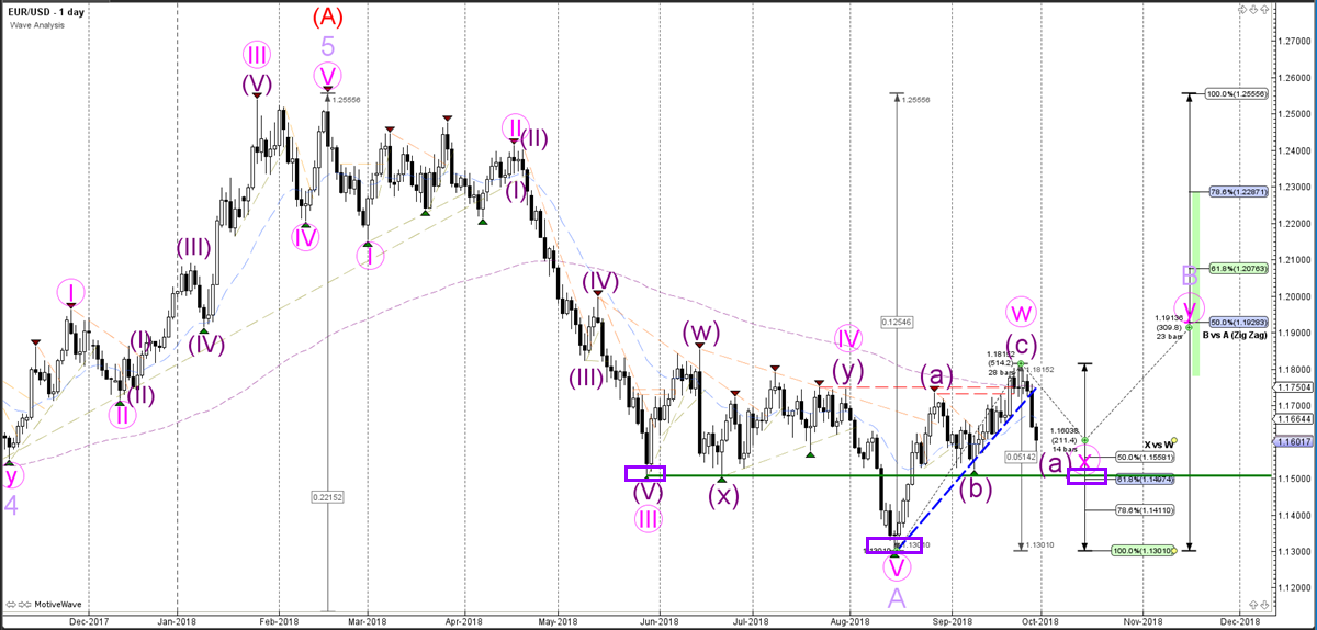 EURUSD Daily Chart - Wave Analysis