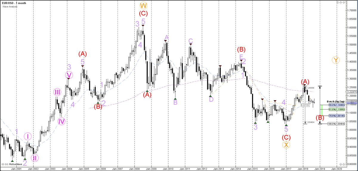 EURUSD Monthly Chart - Wave Analysis