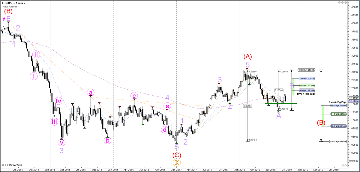 EURUSD Weekly Chart - Wave Analysis
