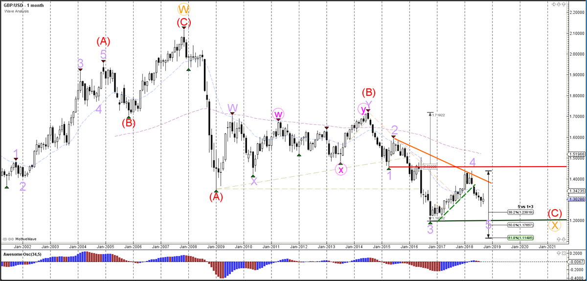 GBPUSD Monthly Chart - Wave Analysis
