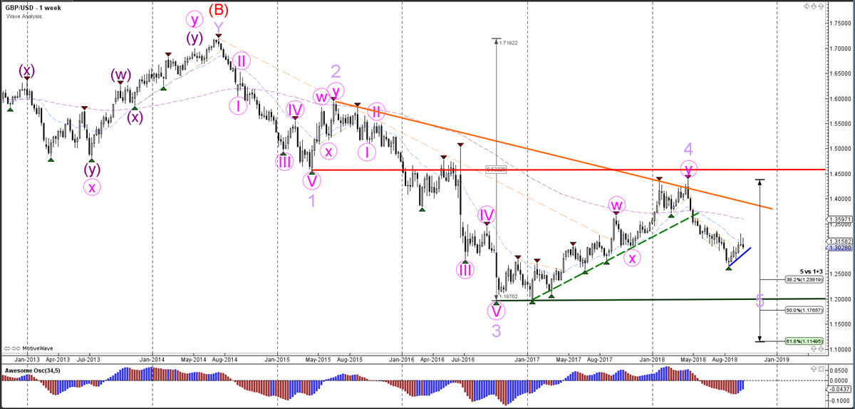 GBPUSD Weekly Chart - Wave Analysis