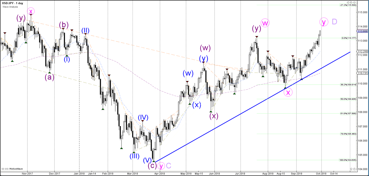 USDJPY Daily Chart - Wave Analysis