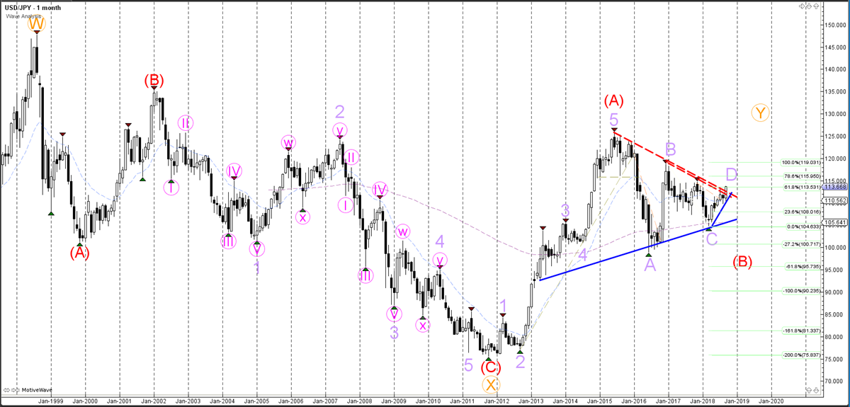 USDJPY Monthly Chart - Wave Analysis