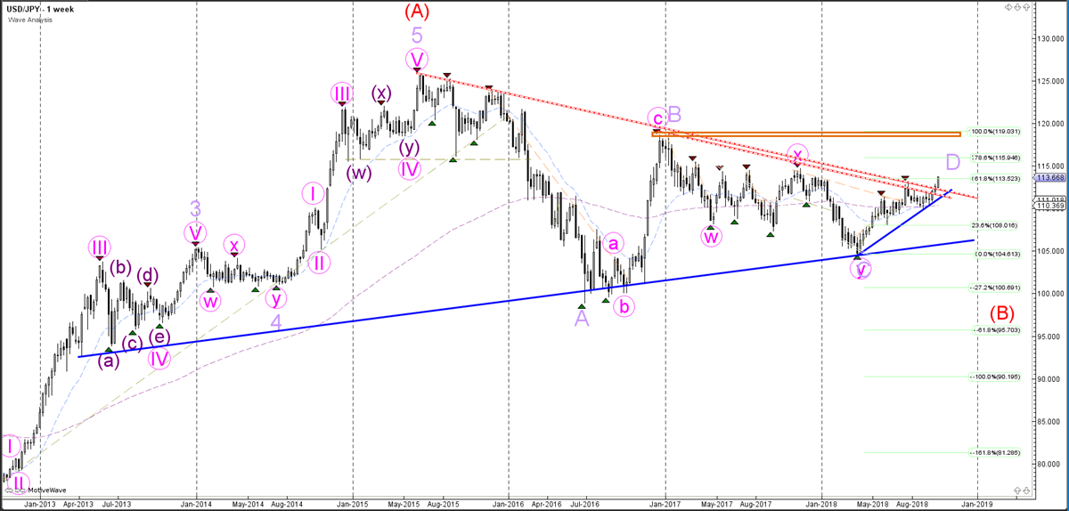 USDJPY Weekly Chart - Wave Analysis