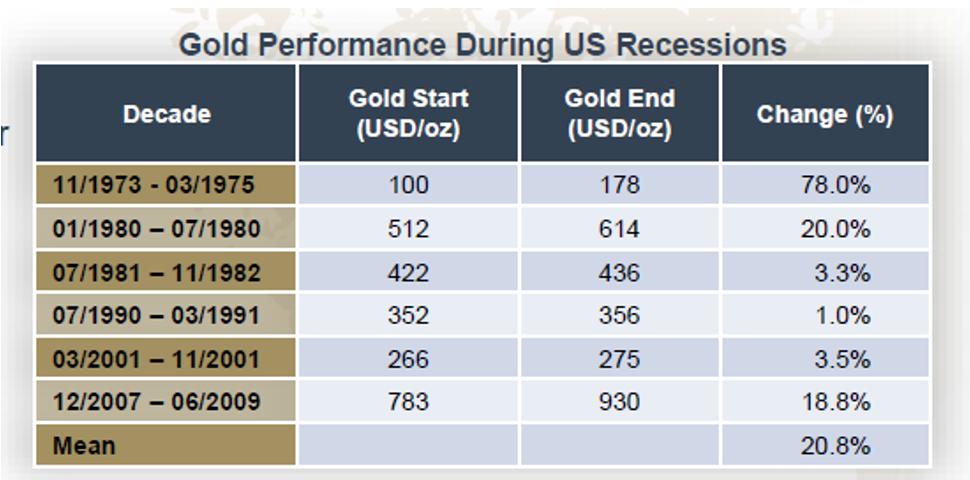 Złoto podczas recesji
