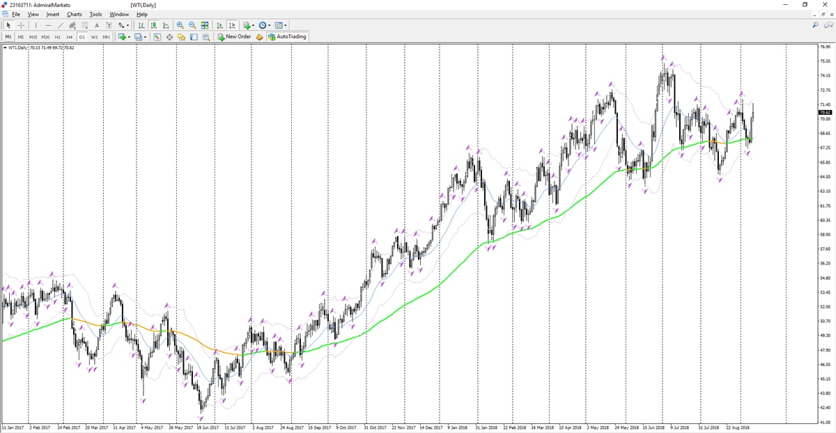 beleggen olie - investeren in crude oil
