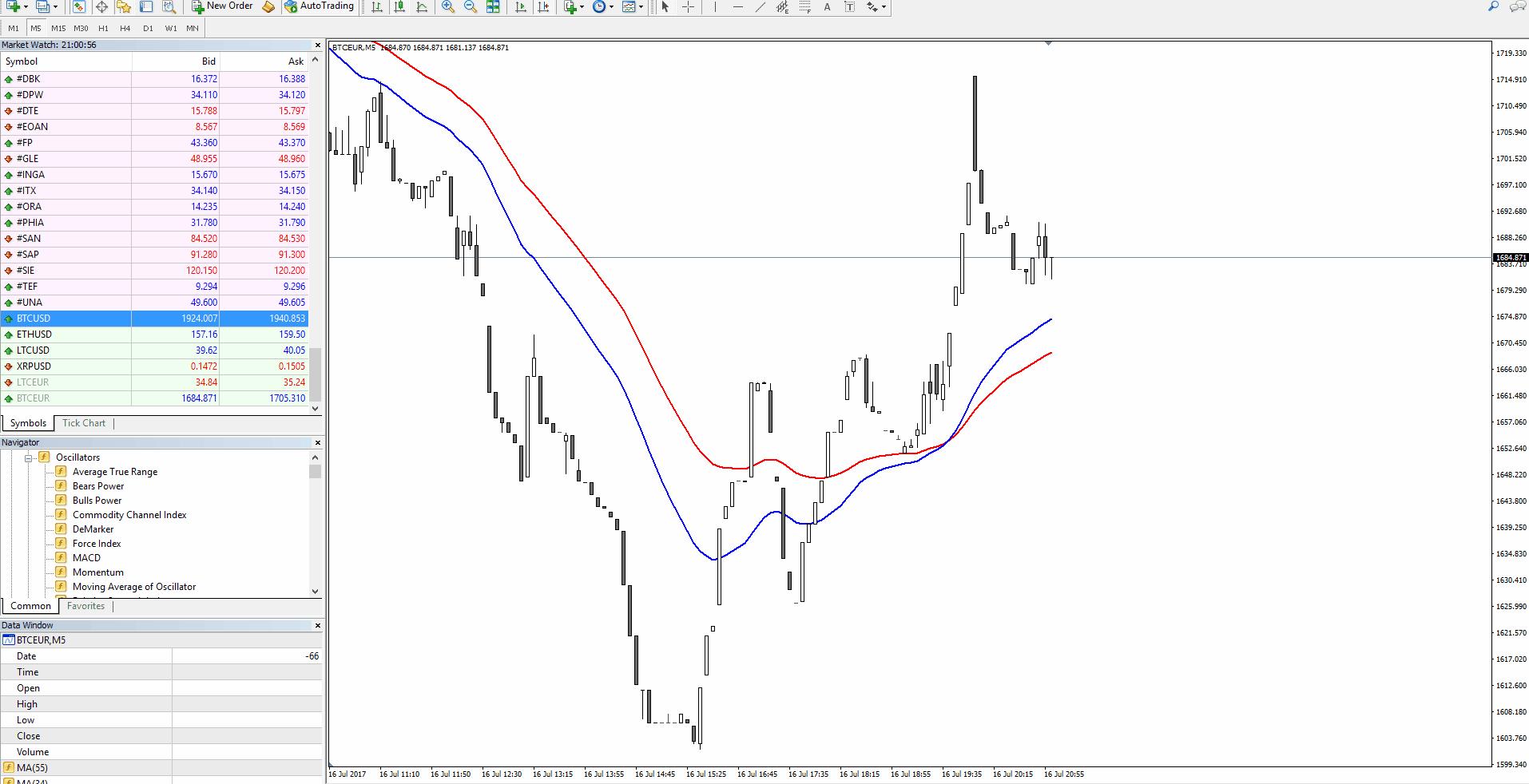 Quelle: Admiral Markets MT4, BTC/USD M5 Chart, 16. Juli 2017