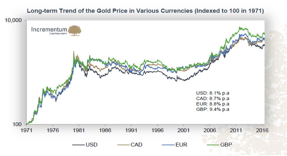 Złoto w różnych walutach