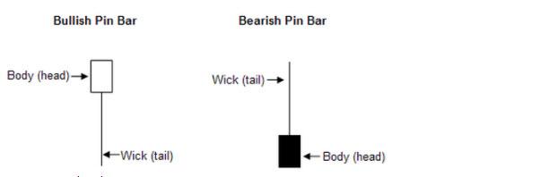 bullish, bearish pin bar