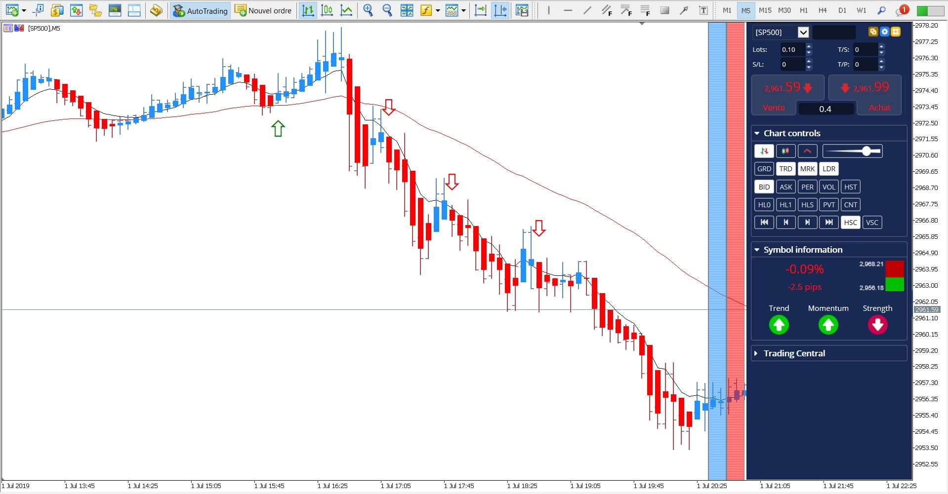Day trading Stratégie Trading SP500