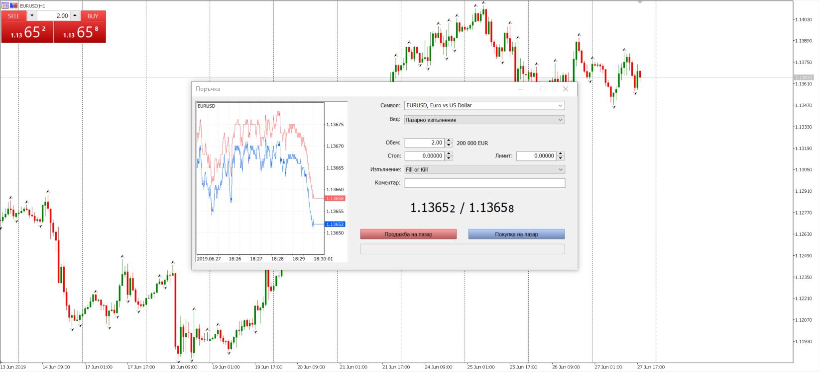 Спред на EUR/USD