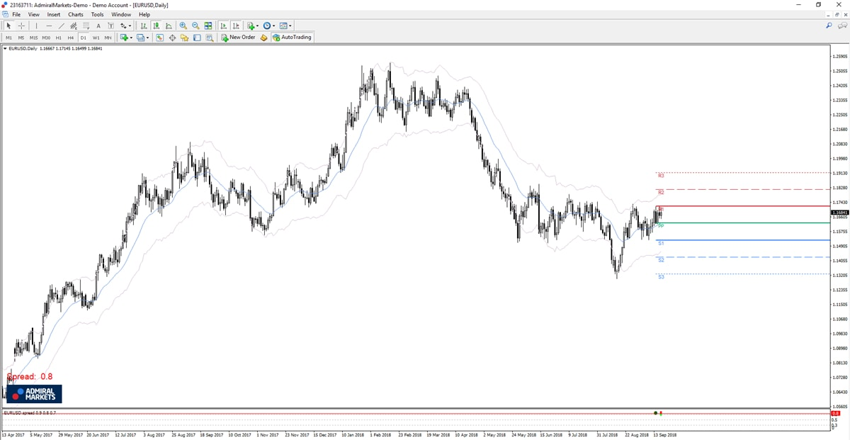 best indicator for scalping mt4