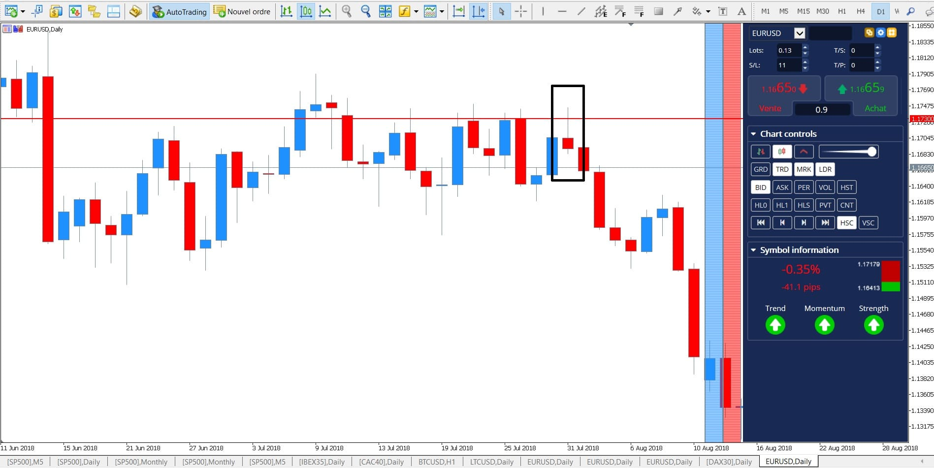 EUR USD Price Action