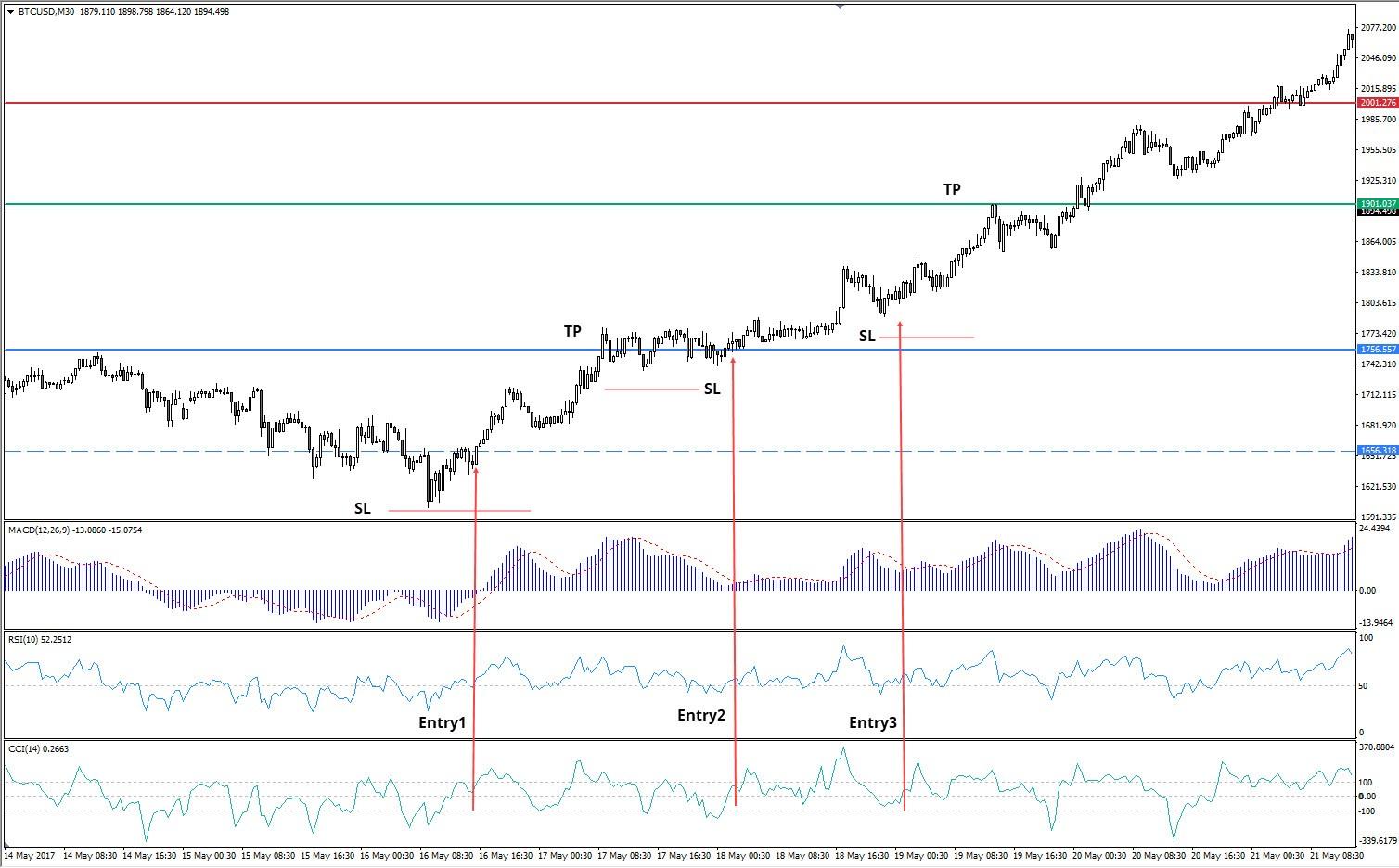 Admiral Markets MT4, BTC/USD M30 Chart, 14.-21. Mai, 2017