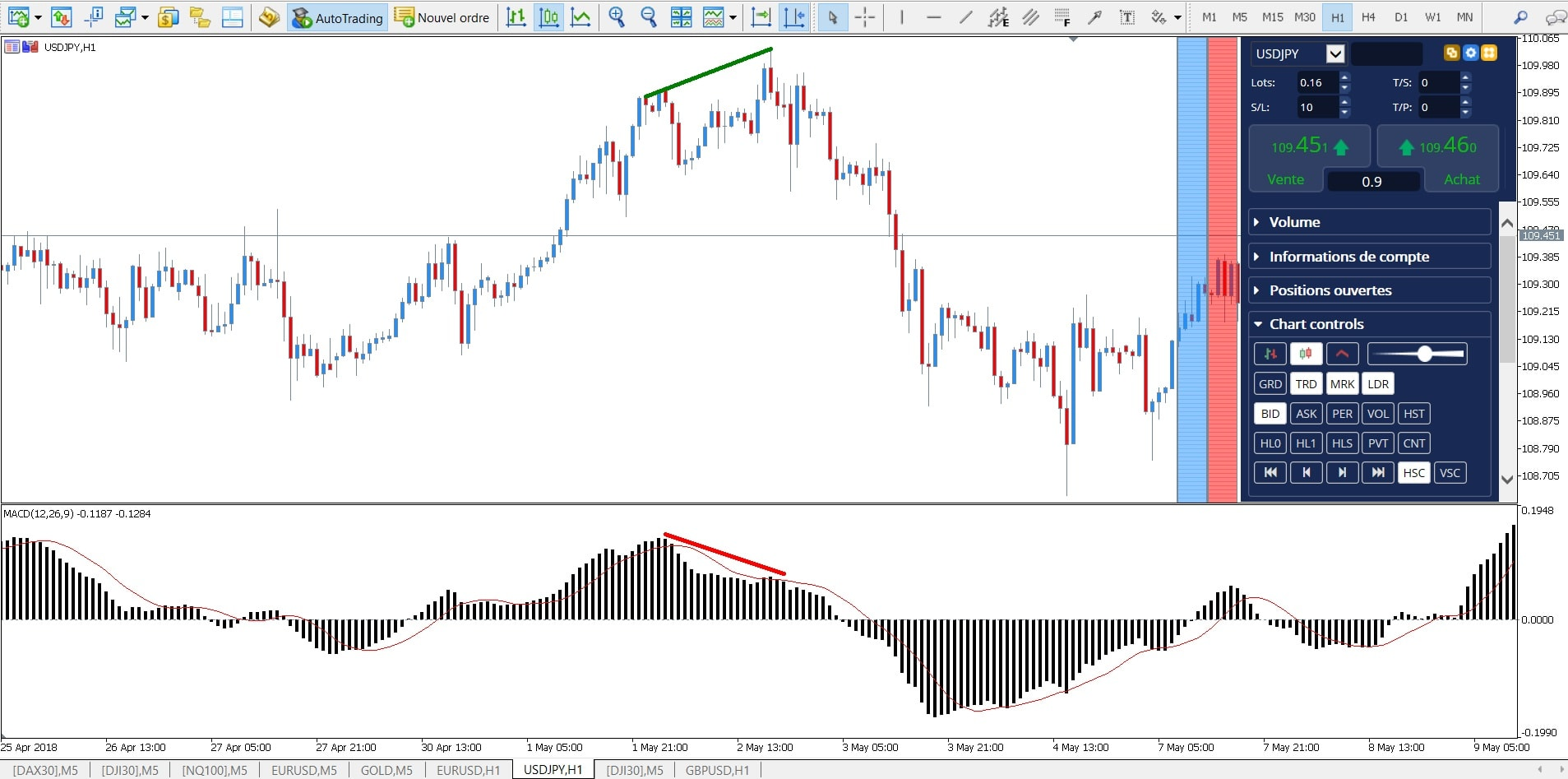 convergence divergence forex