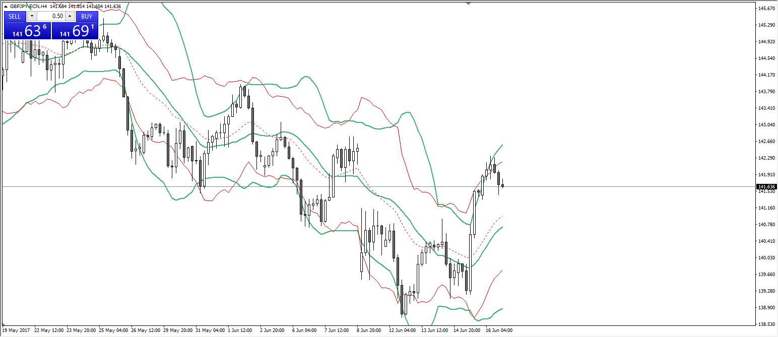 GBP JPY H4 grafiks