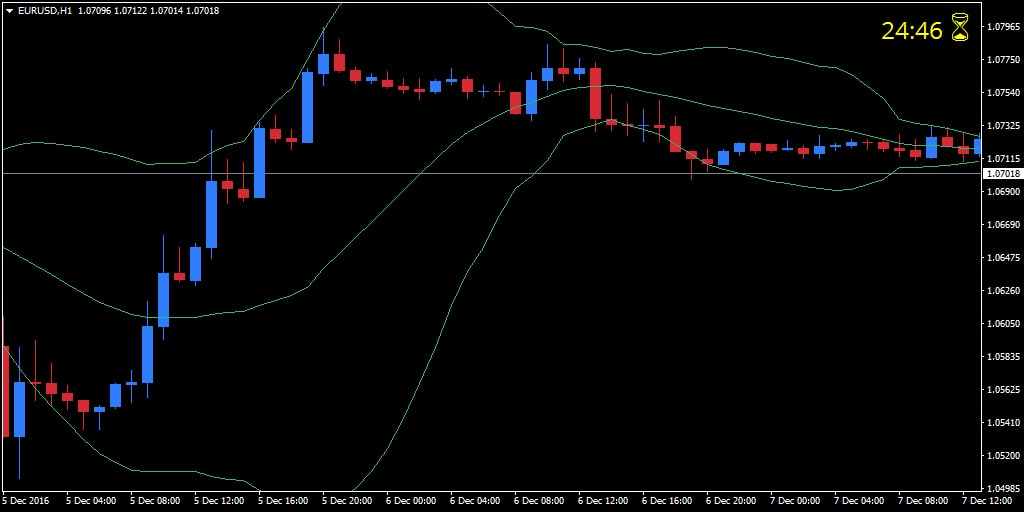 forex candle time indicator mt4