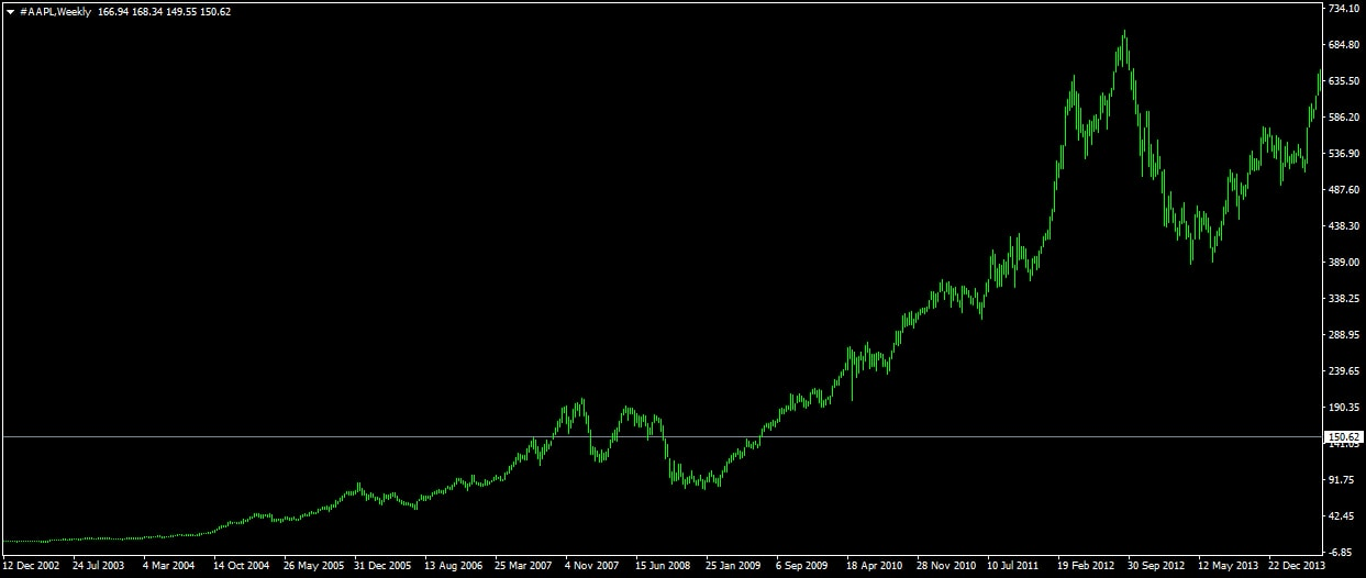Apple részvény chart