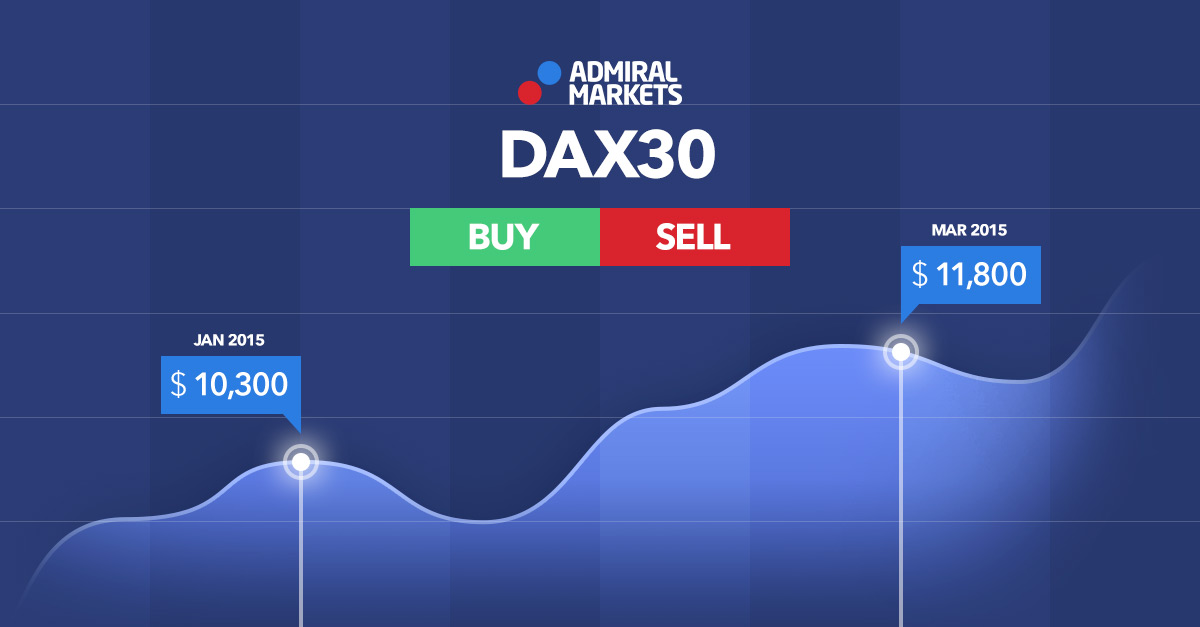 DAX30 cours