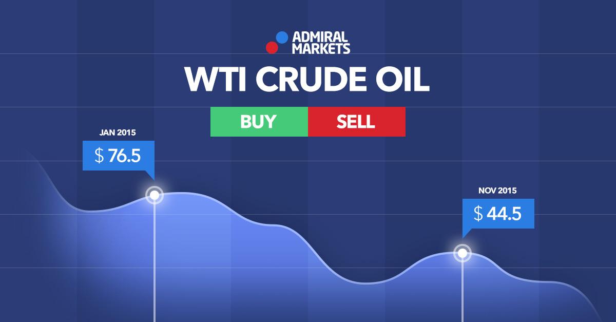 petrol, wti oil, brent oil