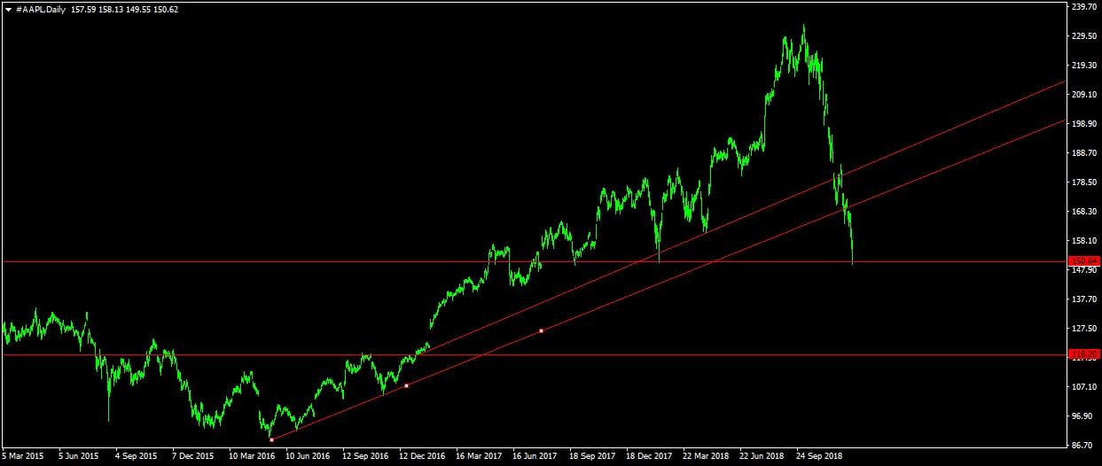 Apple részvény ára