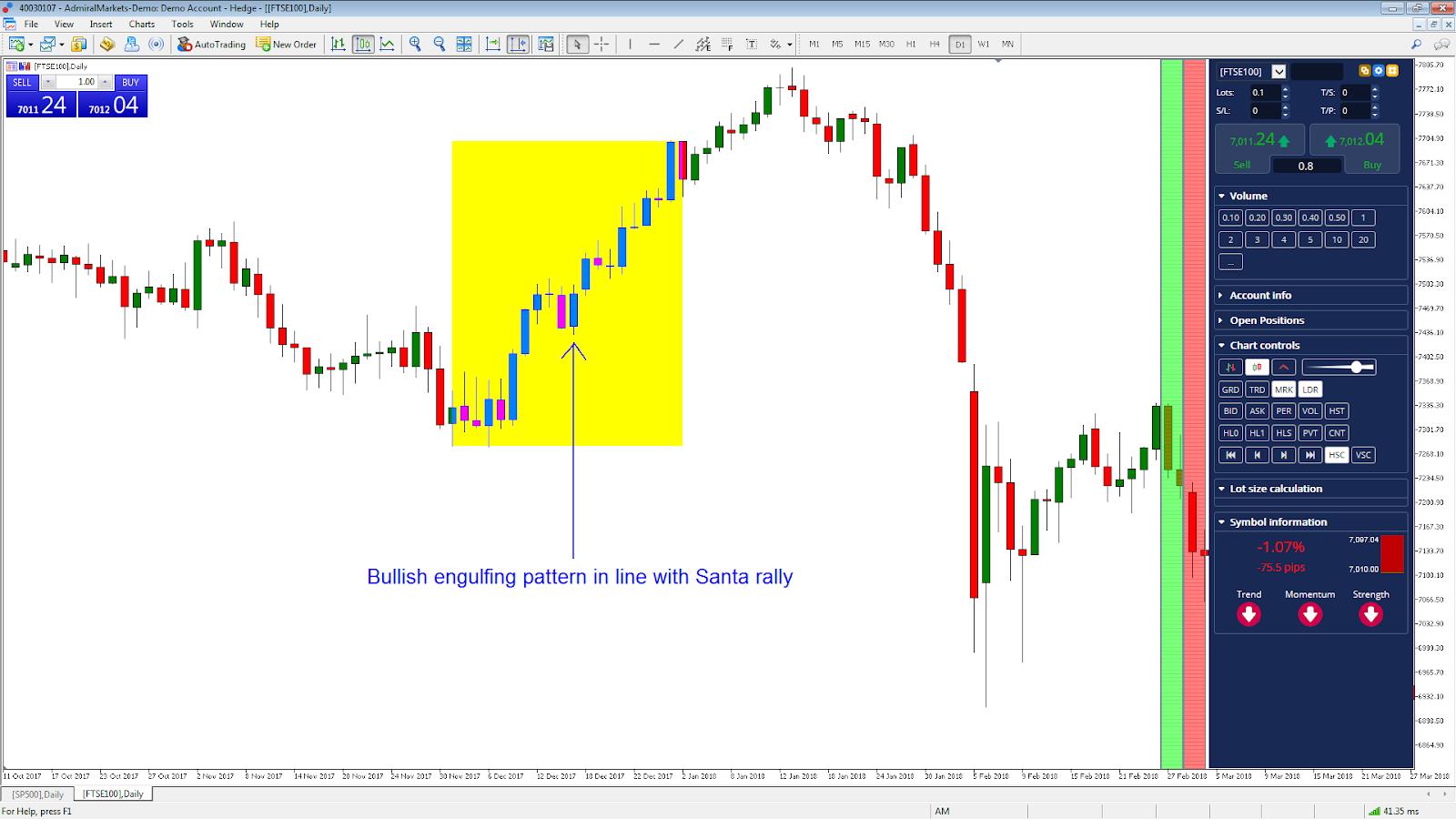 FTSE100 napos chart bullish engulfing