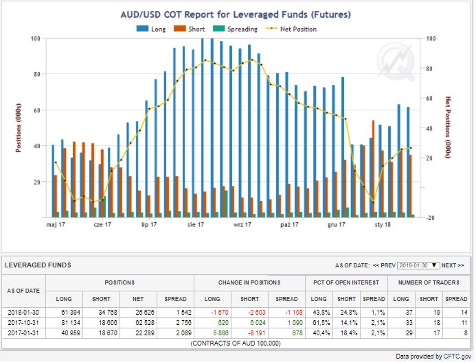 Pozycje funduszy lewarowanych, linia niebieska- pozycje długie, czerwona - pozycje krótkie , linia żółta - netto